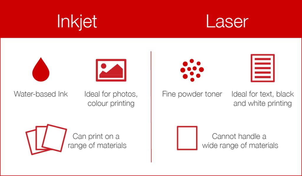 inkjet printer or a laser printer